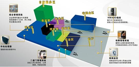 门磁传感器在塞伯罗斯二维码门禁系统中的应用
