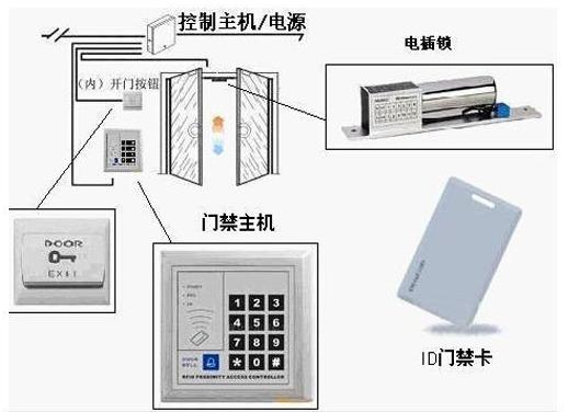 IC卡门禁读卡器接线示意图